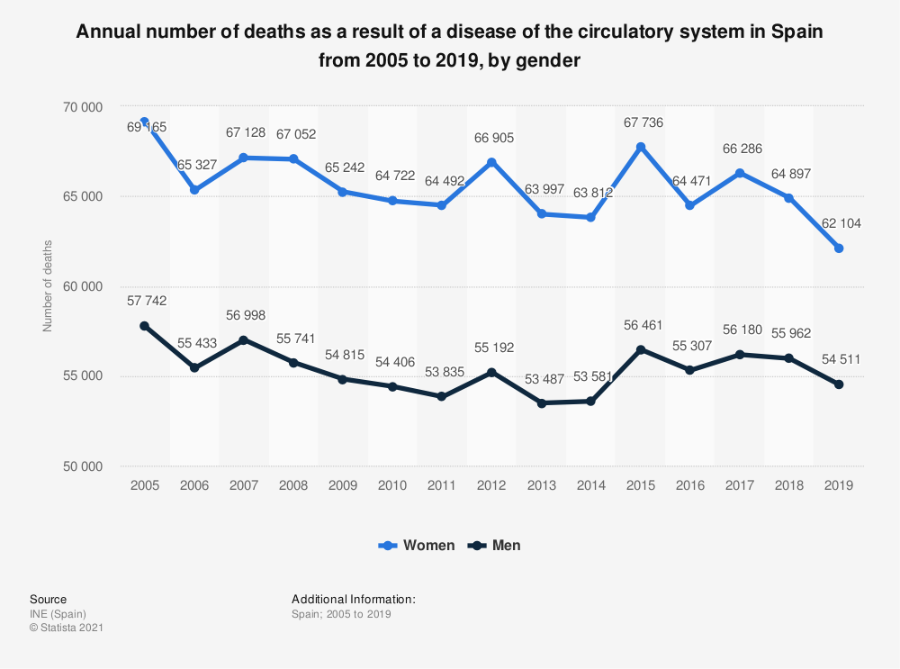 Statistic: Annual number of deaths as a result of a disease of the circulatory system in Spain from 2005 to 2017, by gender | Statista