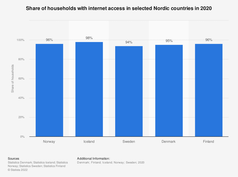 Statistic: Share of households with internet access in selected Nordic countries in 2019 | Statista