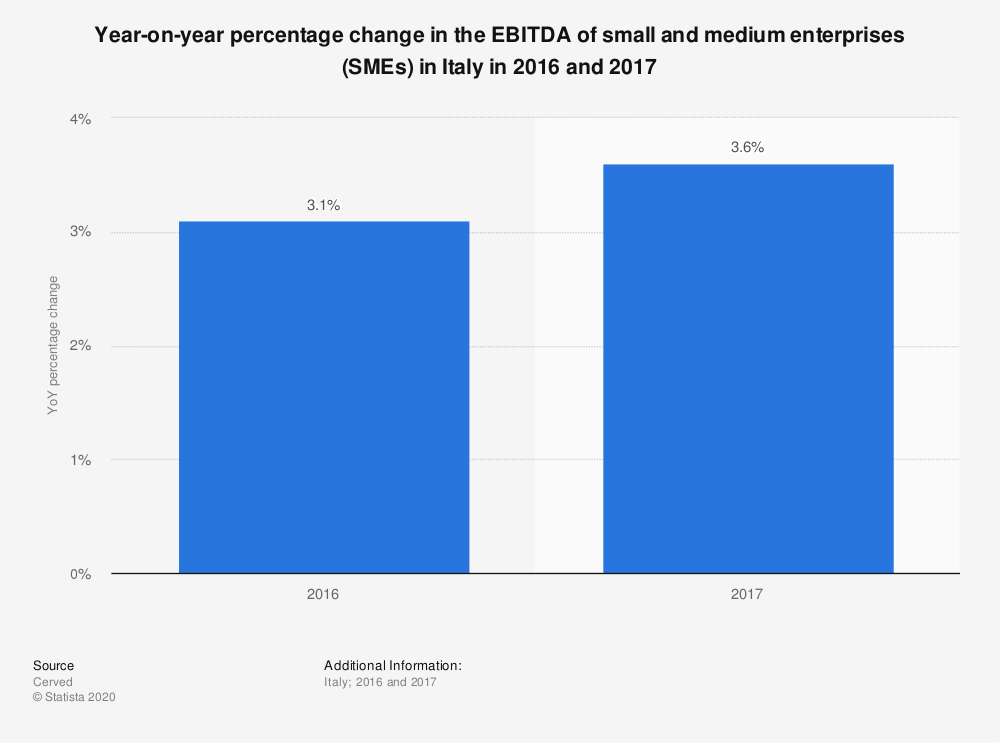 Statistic: Year-on-year percentage change in the EBITDA of small and medium enterprises (SMEs) in Italy in 2016 and 2017 | Statista