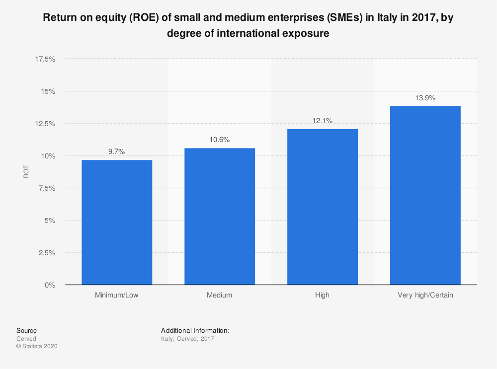Statistic: Return on equity (ROE) of small and medium enterprises (SMEs) in Italy in 2017, by degree of international exposure | Statista