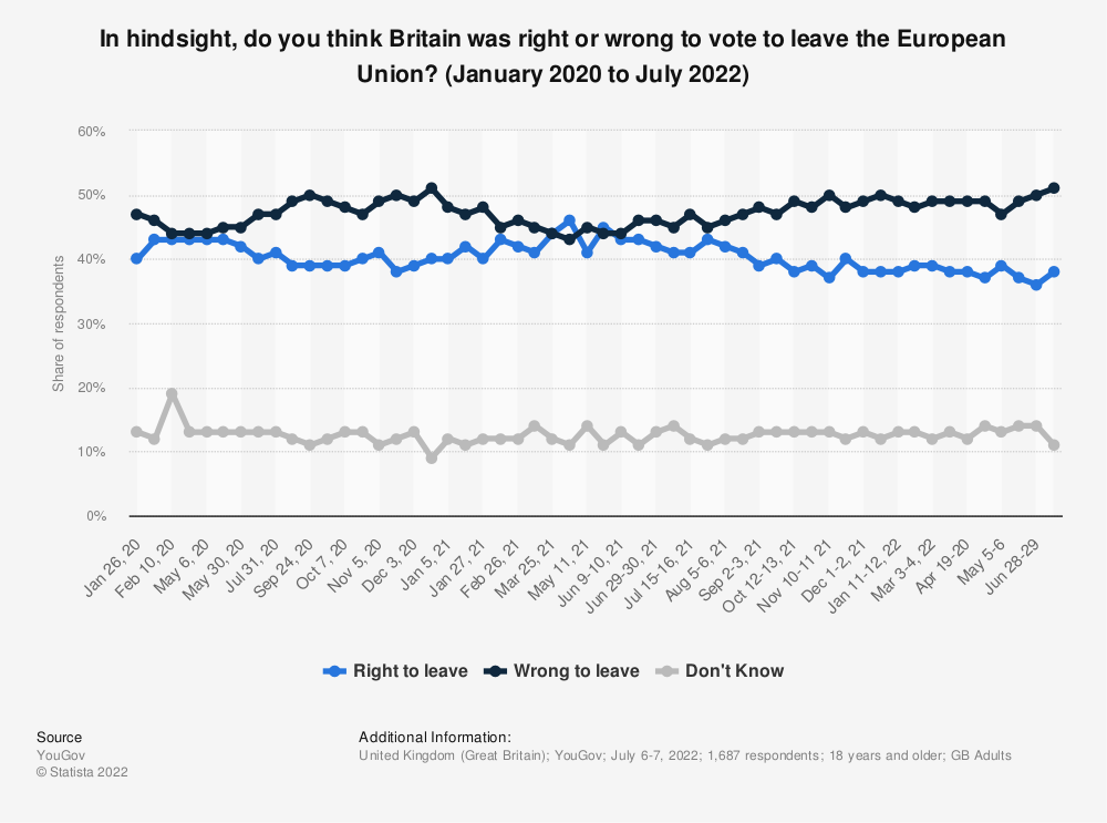Statistic: Should the United Kingdom remain a member of the European Union or leave the European Union? (June 2017 to June 2019) | Statista