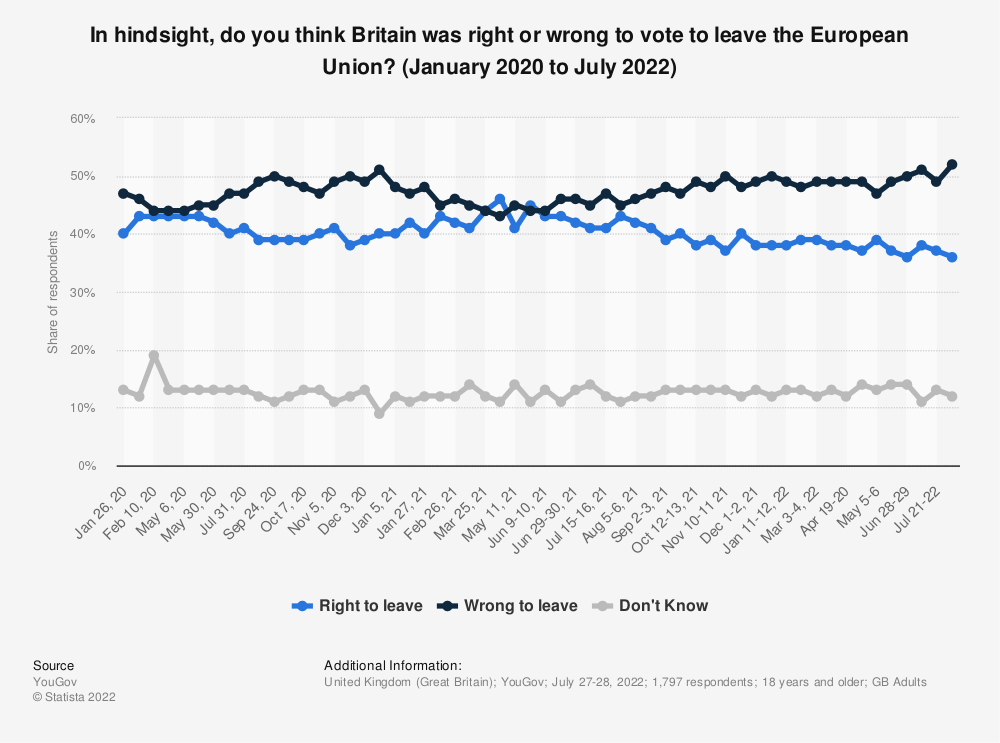 Statistic: Should the United Kingdom remain a member of the European Union or leave the European Union? (October 2017 to October 2019)   Statista