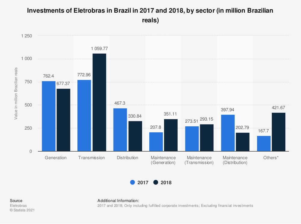 Statistic: Investments of Eletrobras in Brazil in 2017 and 2018, by sector (in million Brazilian reals) | Statista