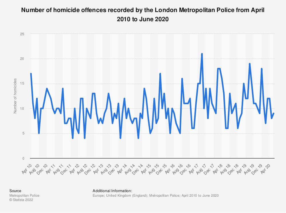 Statistic: Number of homicide offences recorded by the London Metropolitan Police from April 2010 to June 2020 | Statista