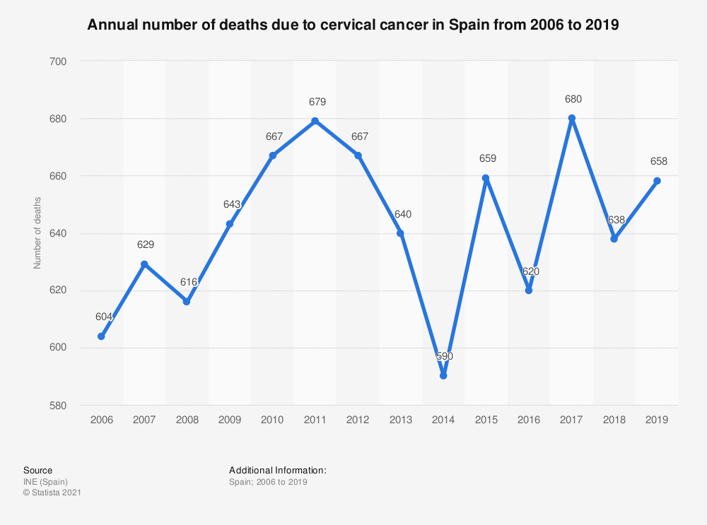 Statistic: Annual number of deaths due to cervical cancer in Spain from 2006 to 2017  | Statista