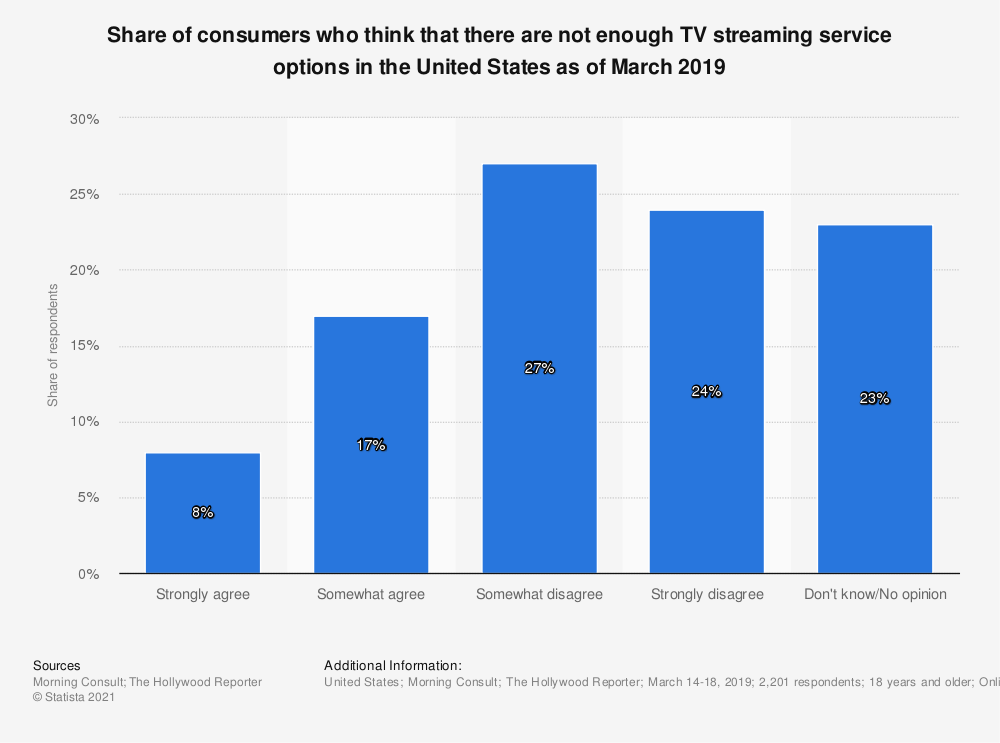 Statistic: Share of consumers who think that there are not enough TV streaming service options in the United States as of March 2019 | Statista