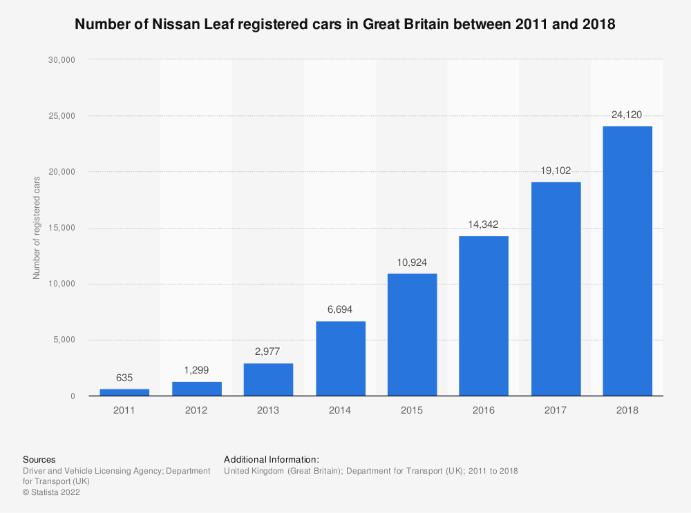 Statistic: Number of Nissan Leaf registered cars in Great Britain between 2011 and 2018 | Statista