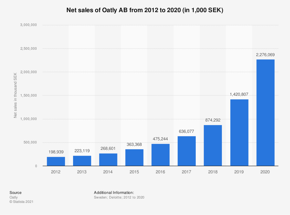 Statistic: Net sales of Oatly AB from 2012 to 2018 (in 1,000 SEK) | Statista