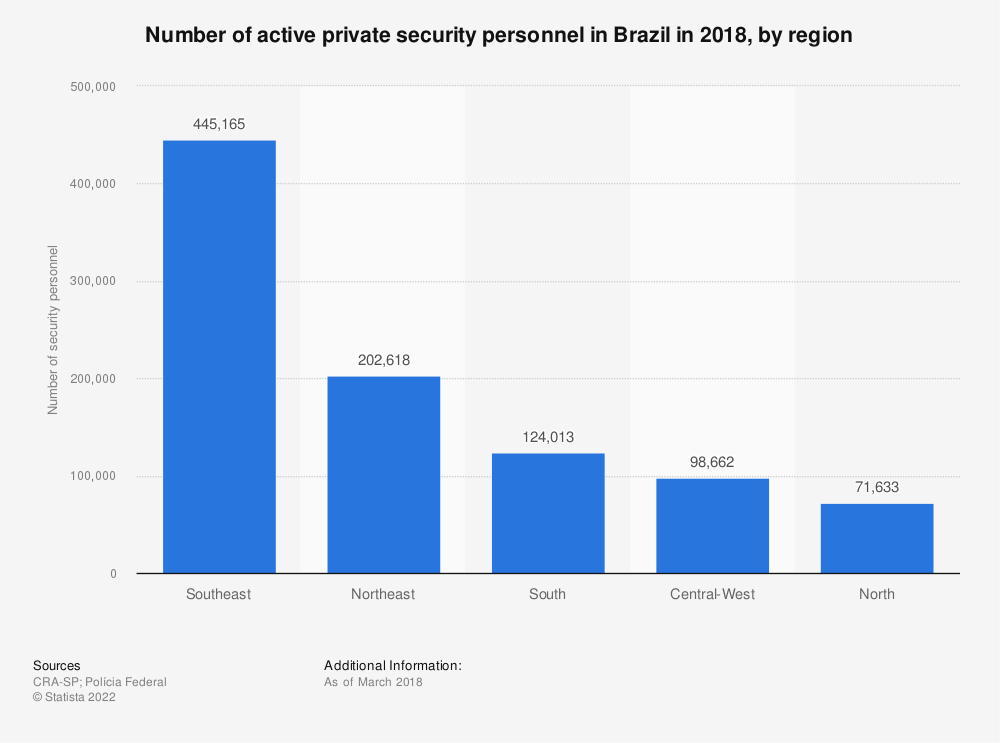 Statistic: Number of active private security personnel in Brazil in 2018, by region | Statista