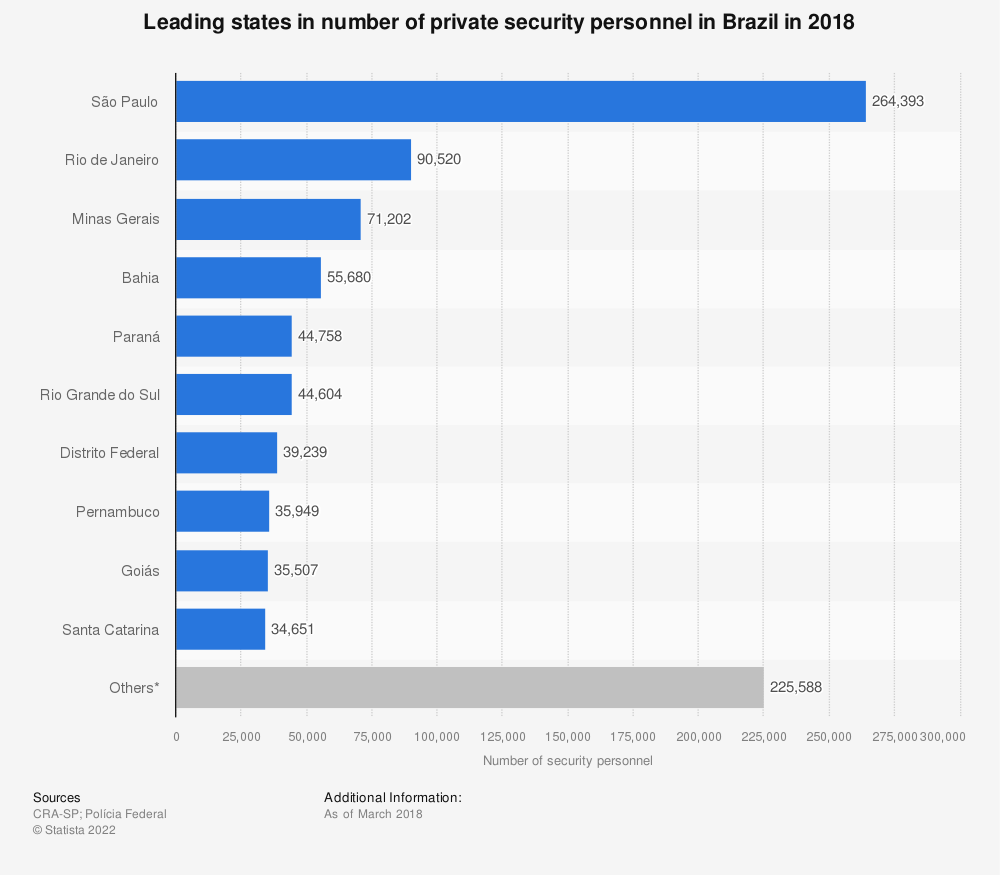 Statistic: Leading states in number of private security personnel in Brazil in 2018 | Statista