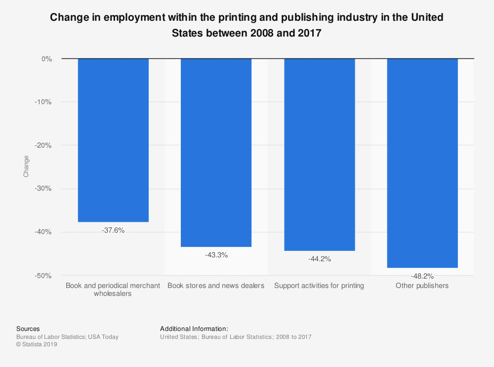 Statistic: Change in employment within the printing and publishing industry in the United States between 2008 and 2017 | Statista