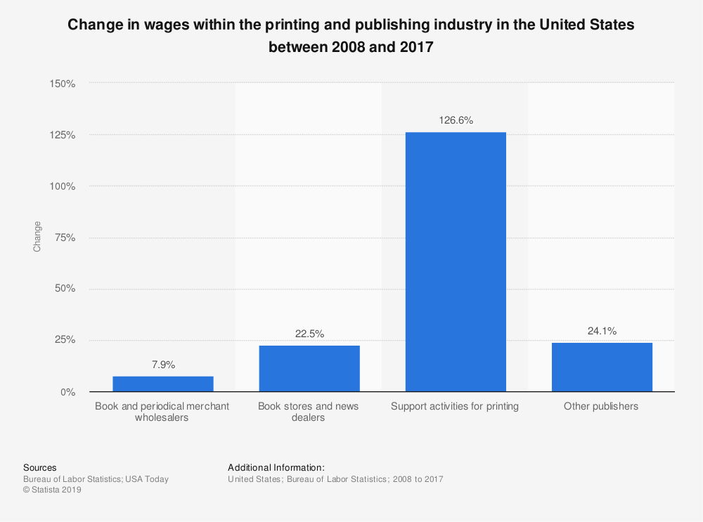 Statistic: Change in wages within the printing and publishing industry in the United States between 2008 and 2017 | Statista