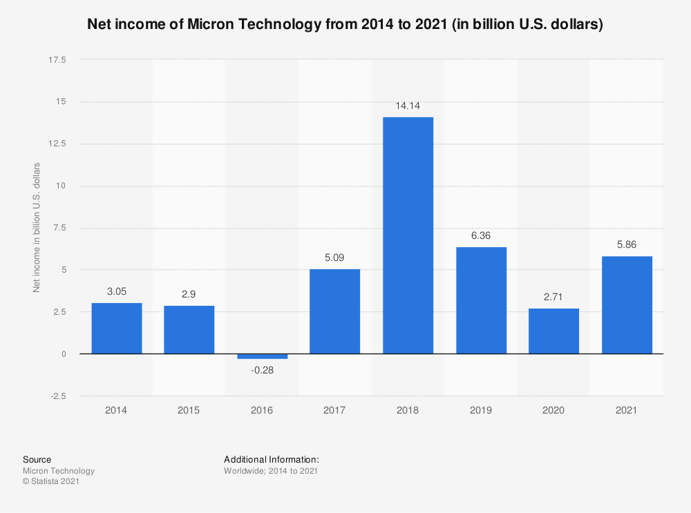 Statistic: Net income of Micron Technology from 2014 to 2019* (in billion U.S. dollars) | Statista