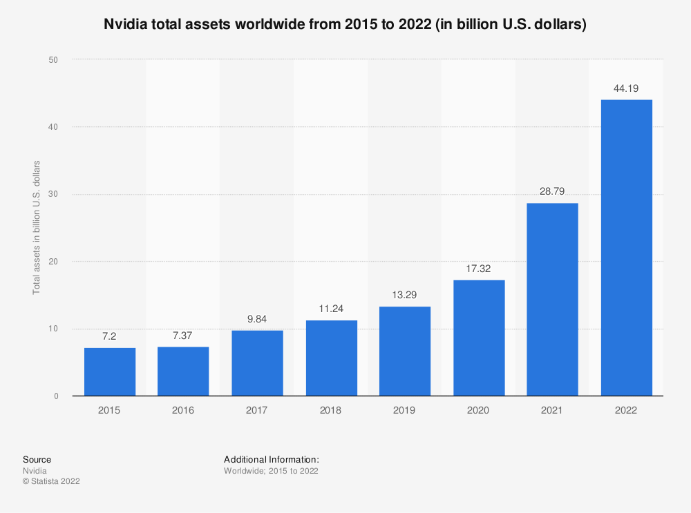 Statistic: Nvidia total assets worldwide from 2015 to 2021 (in billion U.S. dollars) | Statista
