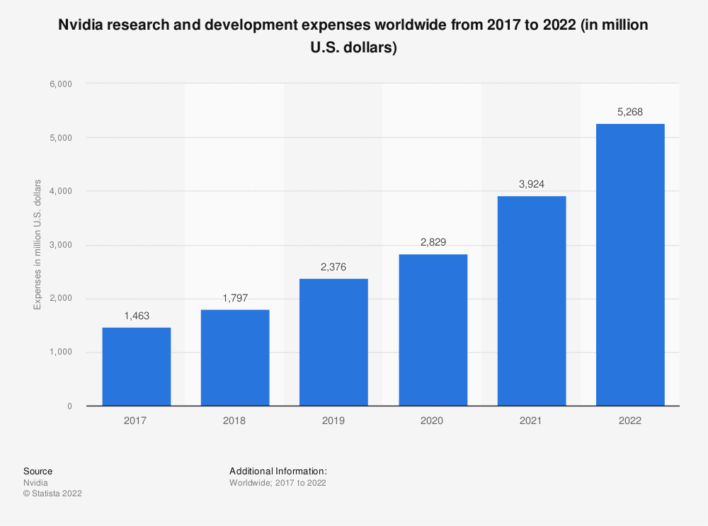 Statistic: Research and development expenses of NVIDIA from 2017 to 2020 (in million U.S. dollars) | Statista