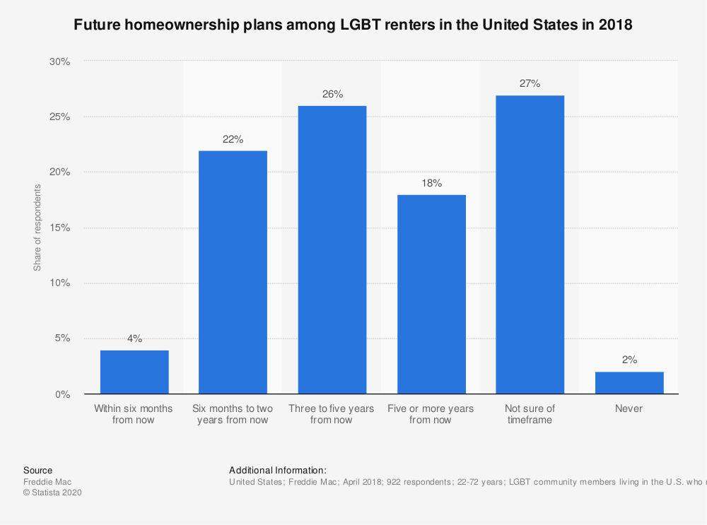 Statistic: Future homeownership plans among LGBT renters in the United States in 2018 | Statista