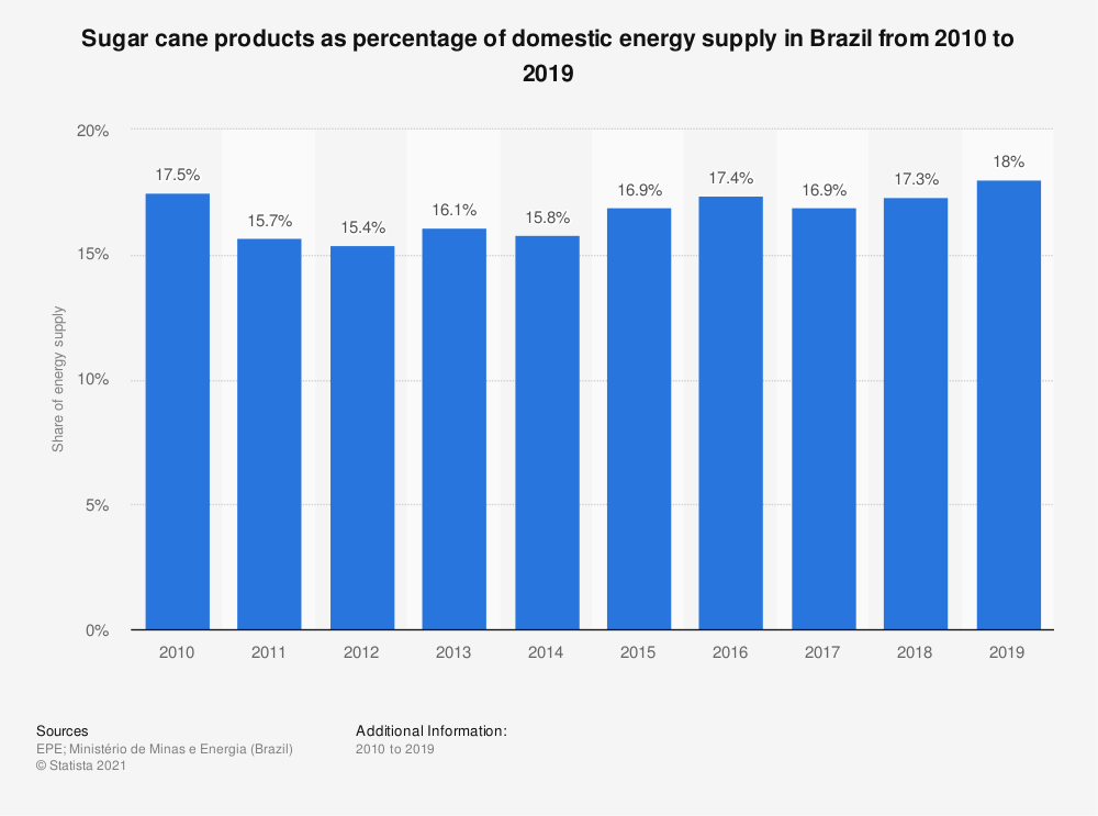 Statistic: Sugar cane products as percentage of domestic energy supply in Brazil from 2013 to 2018   Statista