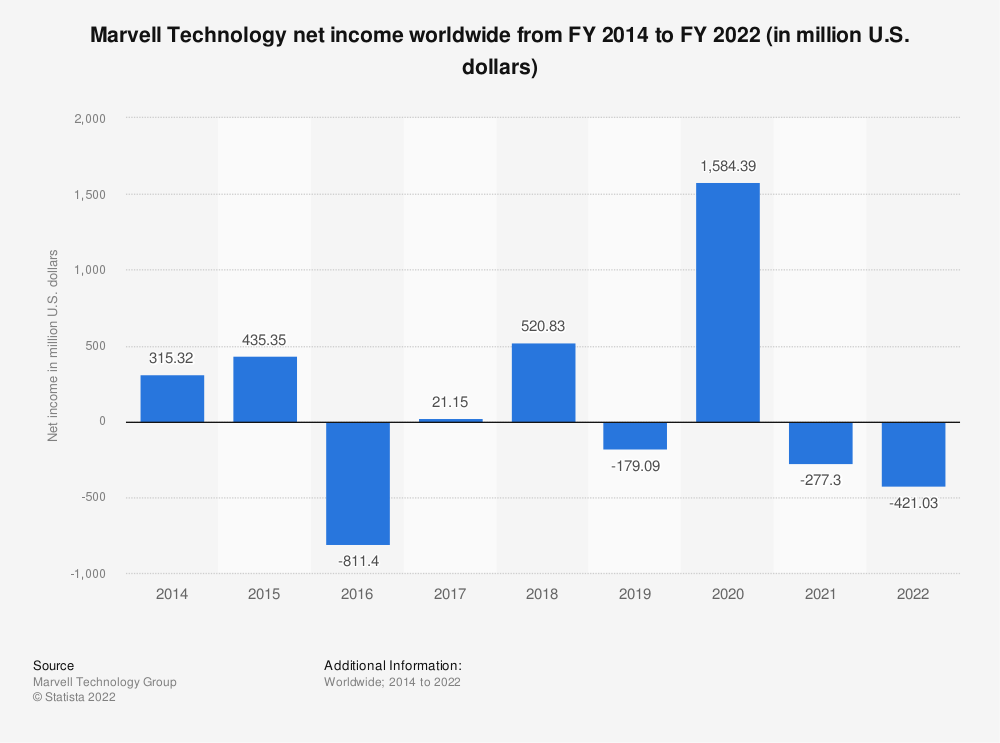 Statistic: Marvell Technology net income worldwide from FY 2014 to FY 2021 (in million U.S. dollars) | Statista
