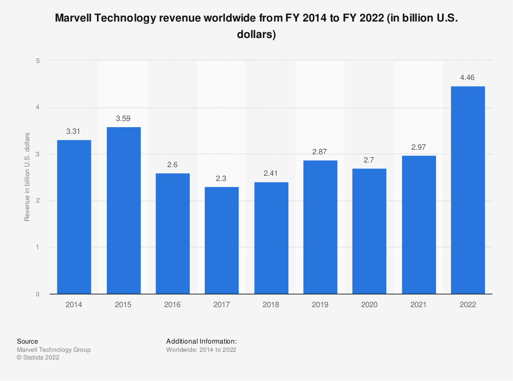 Statistic: Marvell Technology revenue worldwide from FY 2014 to FY 2021 (in billion U.S. dollars)   Statista
