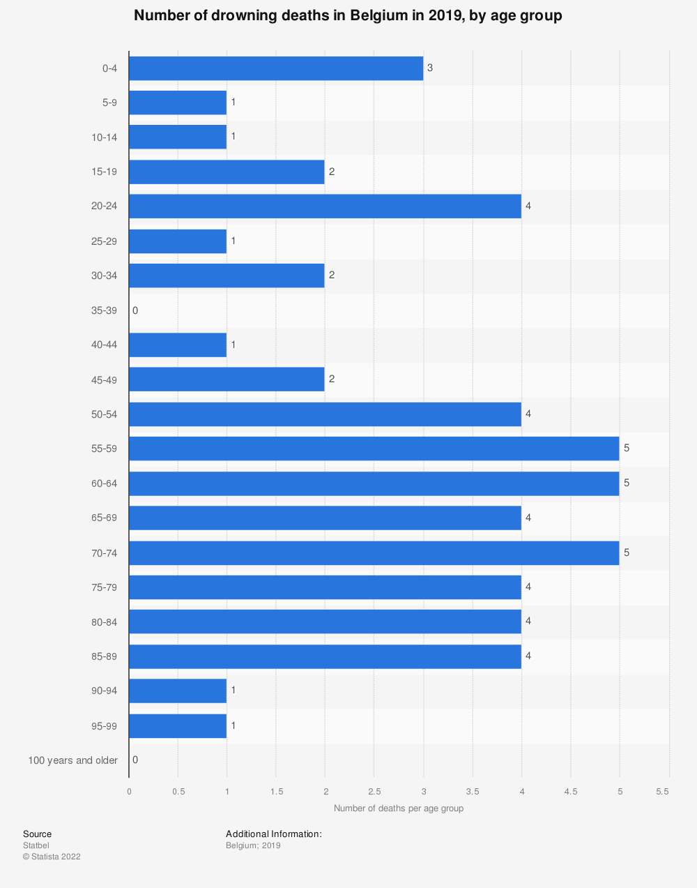 Statistic: Number of drowning deaths in Belgium in 2017, by age group   Statista