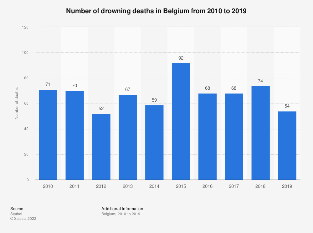 Statistic: Number of drowning deaths in Belgium from 2010 to 2017 | Statista