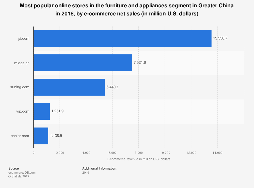 Statistic: Most popular online stores in the furniture and appliances segment in Greater China in 2018, by e-commerce net sales (in million U.S. dollars) | Statista