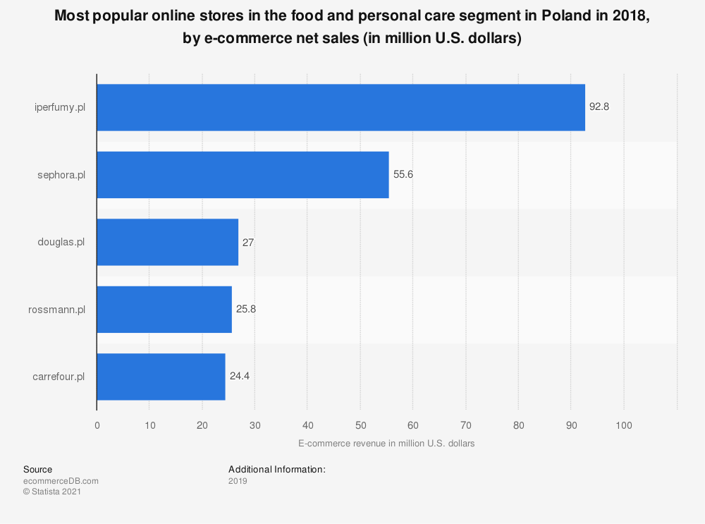 Statistic: Most popular online stores in the food and personal care segment in Poland in 2018, by e-commerce net sales (in million U.S. dollars)   Statista
