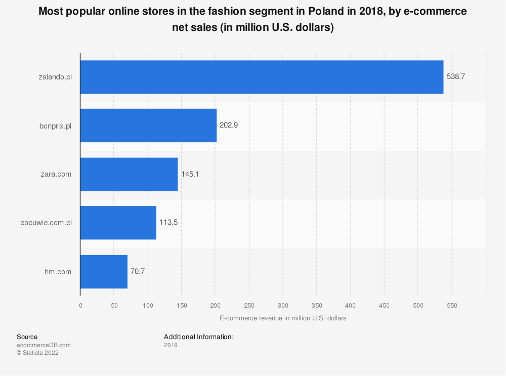 Statistic: Most popular online stores in the fashion segment in Poland in 2018, by e-commerce net sales (in million U.S. dollars) | Statista