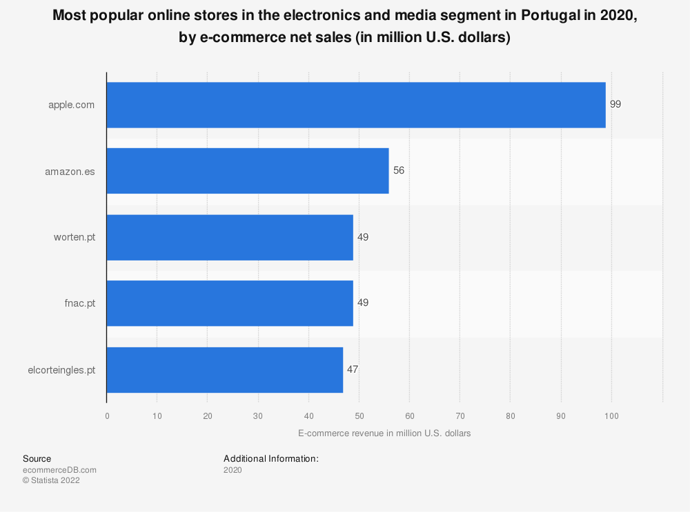 Statistic: Most popular online stores in the electronics and media segment in Portugal in 2018, by e-commerce net sales (in million U.S. dollars) | Statista