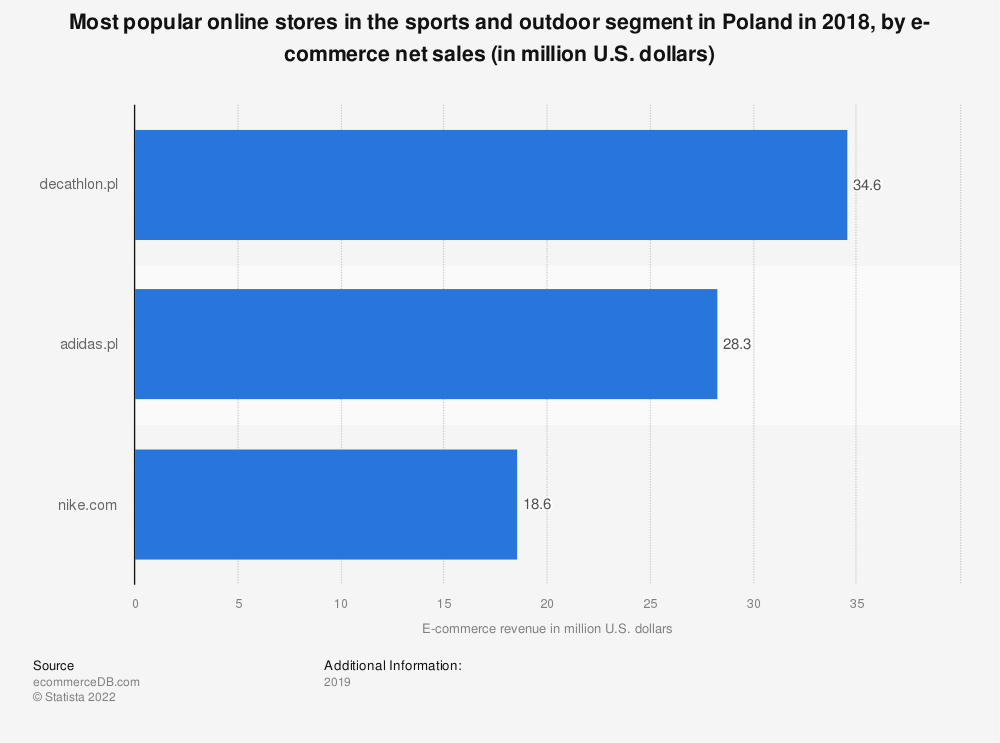 Statistic: Most popular online stores in the sports and outdoor segment in Poland in 2018, by e-commerce net sales (in million U.S. dollars) | Statista