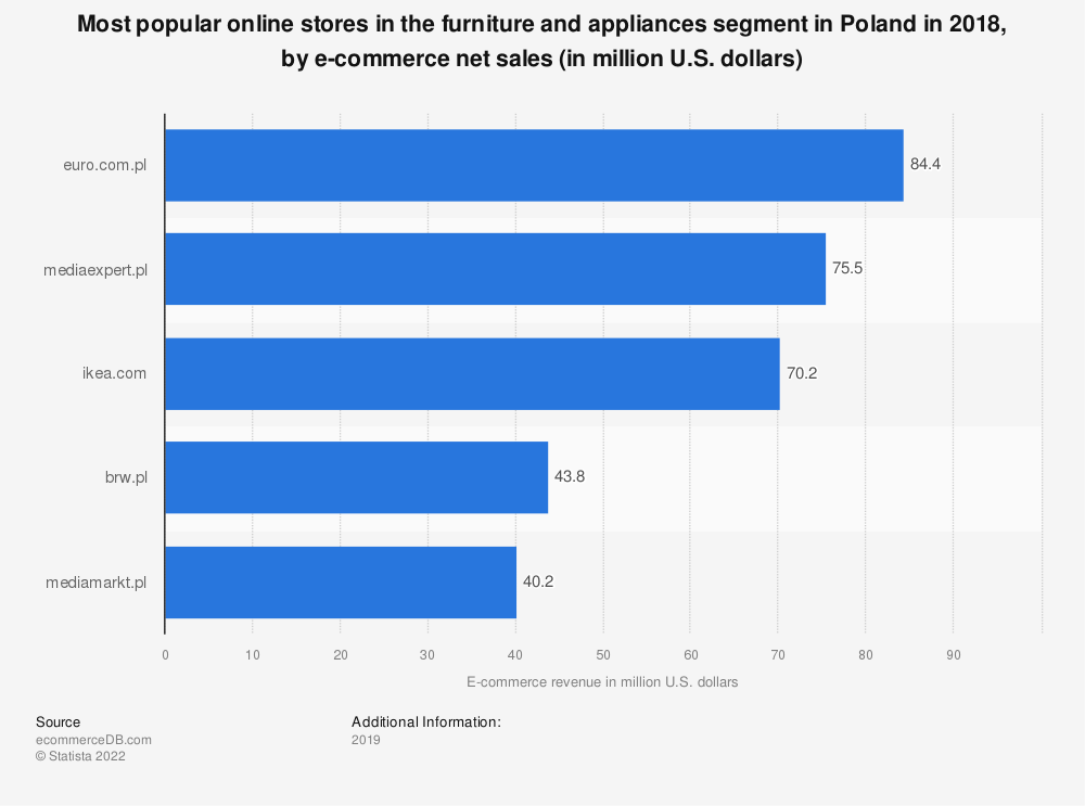 Statistic: Most popular online stores in the furniture and appliances segment in Poland in 2018, by e-commerce net sales (in million U.S. dollars) | Statista