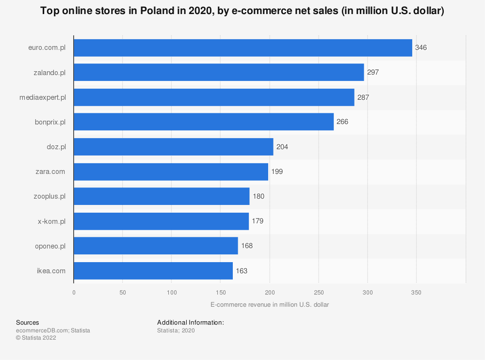 Statistic: Most popular online stores in Poland in 2018, by e-commerce net sales (in million U.S. dollars) | Statista