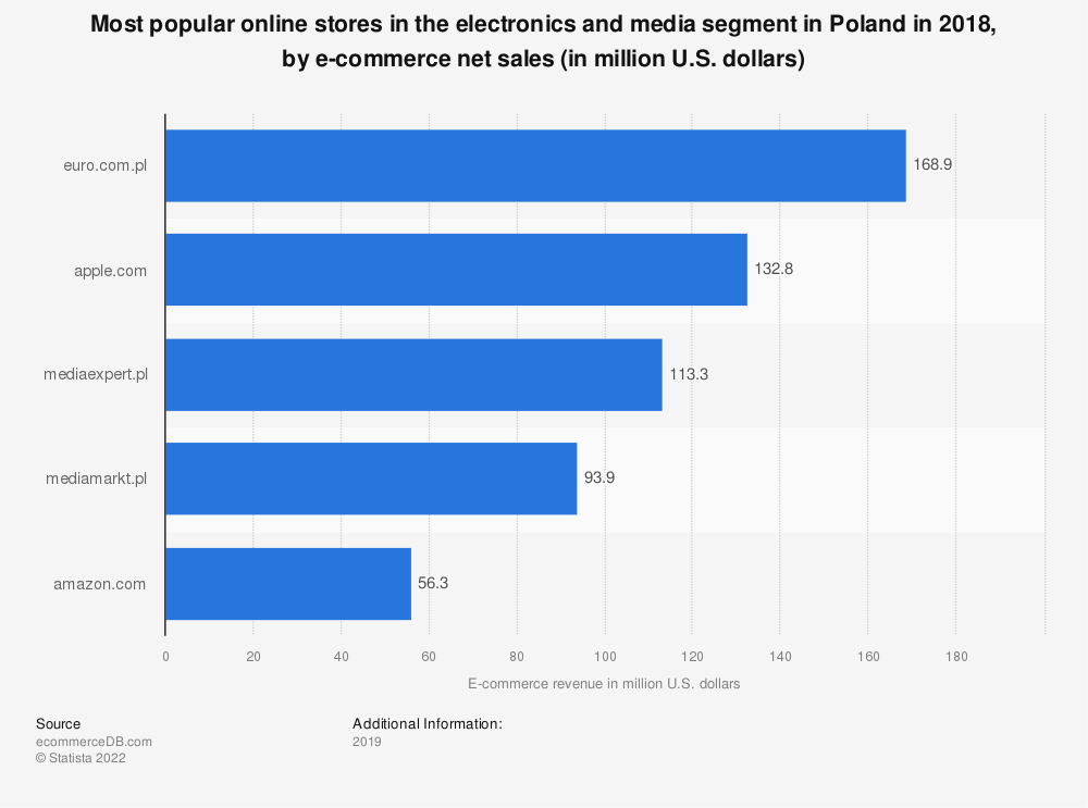 Statistic: Most popular online stores in the electronics and media segment in Poland in 2018, by e-commerce net sales (in million U.S. dollars) | Statista