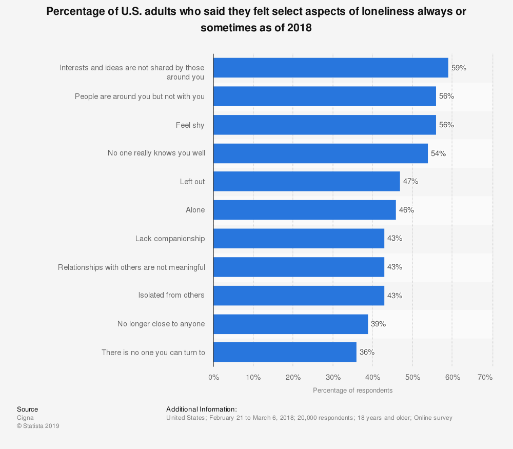 Statistic: Percentage of U.S. adults who said they felt select aspects of loneliness always or sometimes as of 2018 | Statista