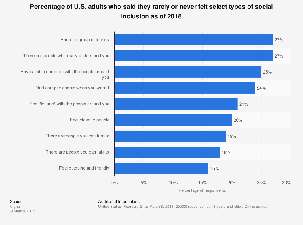 Statistic: Percentage of U.S. adults who said they rarely or never felt select types of social inclusion as of 2018 | Statista