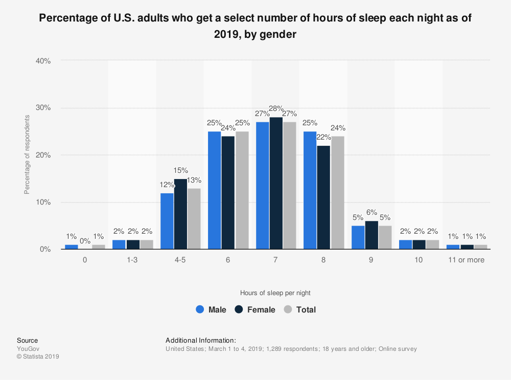 Statistic: Percentage of U.S. adults who get a select number of hours of sleep each night as of 2019, by gender | Statista