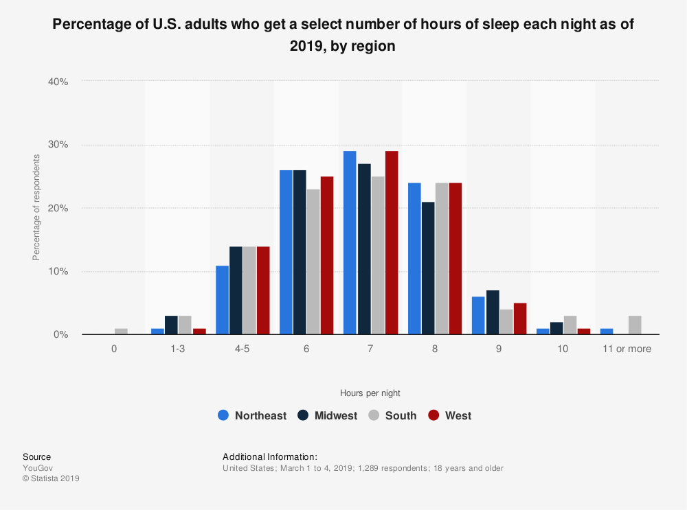Statistic: Percentage of U.S. adults who get a select number of hours of sleep each night as of 2019, by region | Statista
