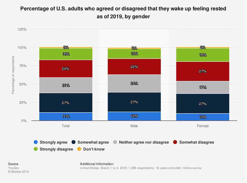 Statistic: Percentage of U.S. adults who agreed or disagreed that they wake up feeling rested as of 2019, by gender | Statista