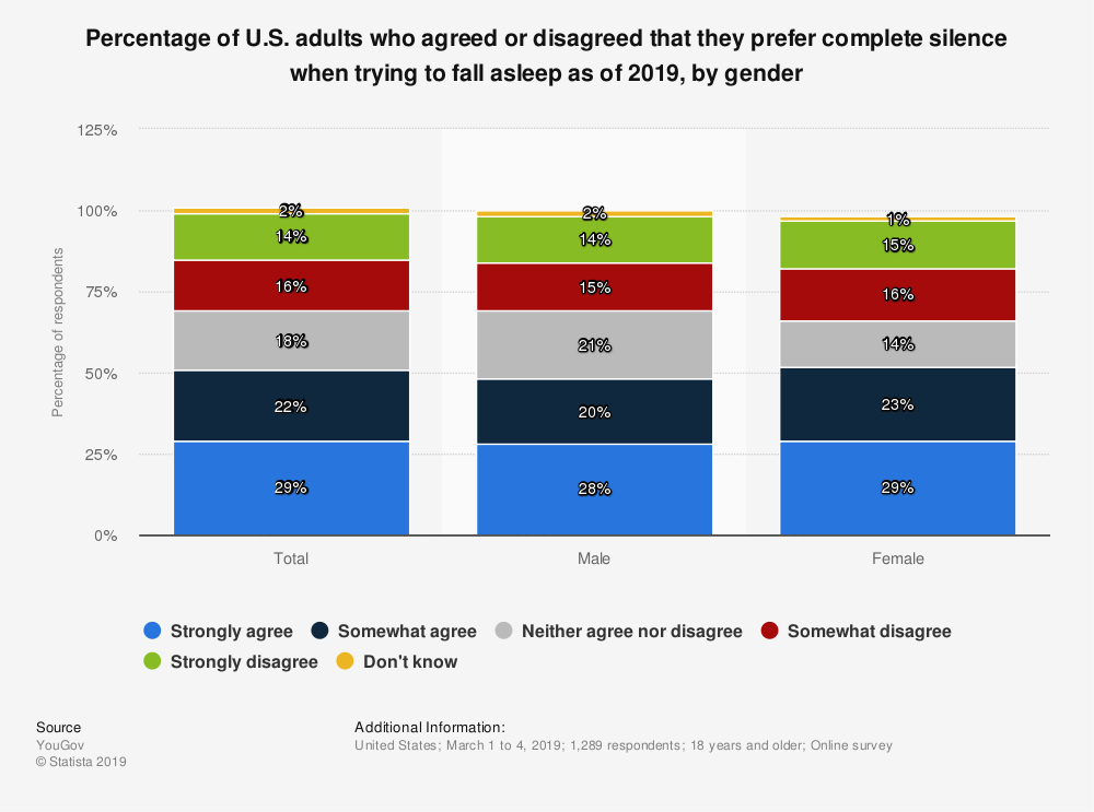 Statistic: Percentage of U.S. adults who agreed or disagreed that they prefer complete silence when trying to fall asleep as of 2019, by gender | Statista