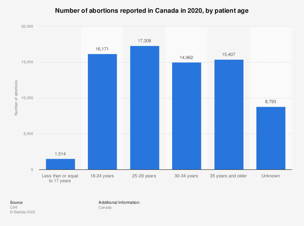 Statistic: Number of abortions reported in Canada in 2017, by patient age | Statista