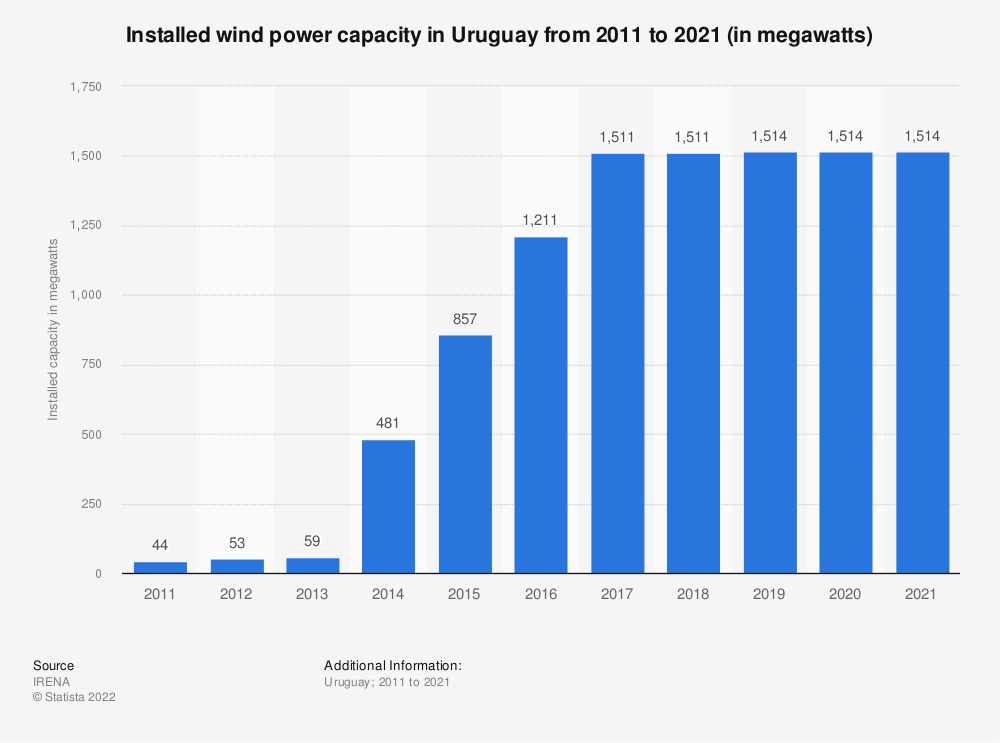 Statistic: Installed wind power capacity in Uruguay from 2013 to 2019 (in megawatts) | Statista