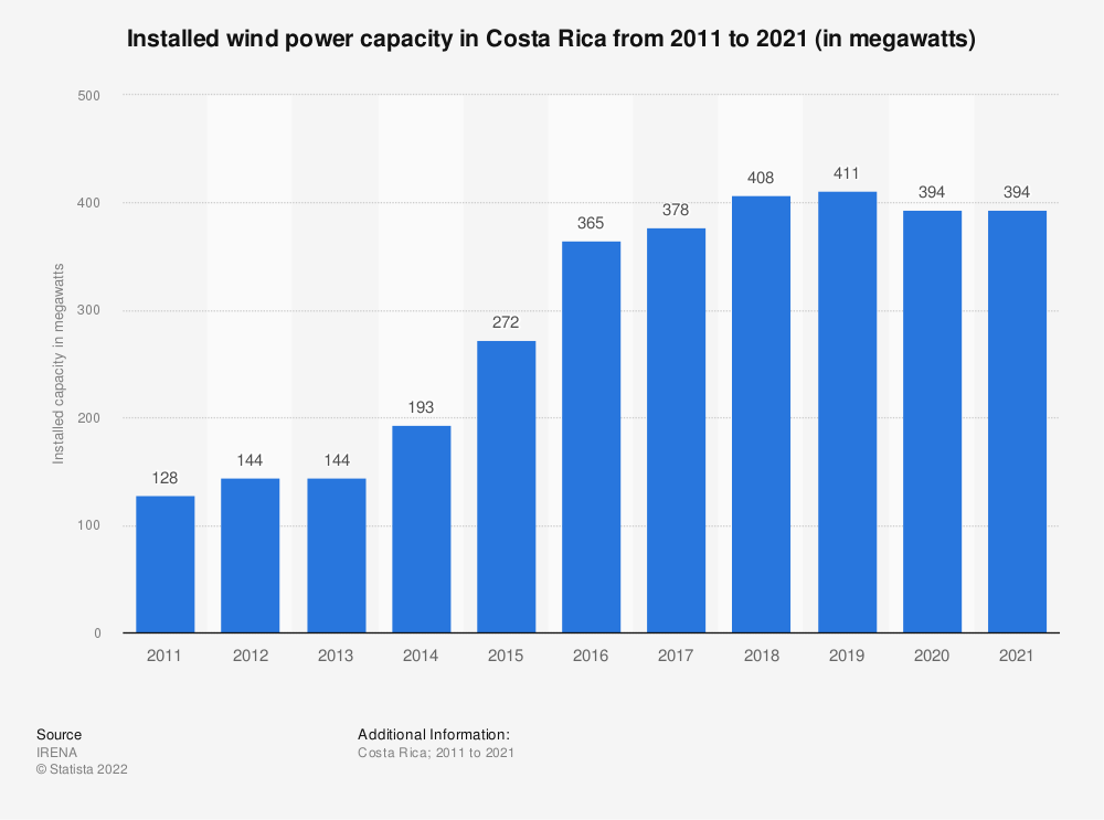 Statistic: Installed wind power capacity in Costa Rica from 2013 to 2019 (in megawatts) | Statista
