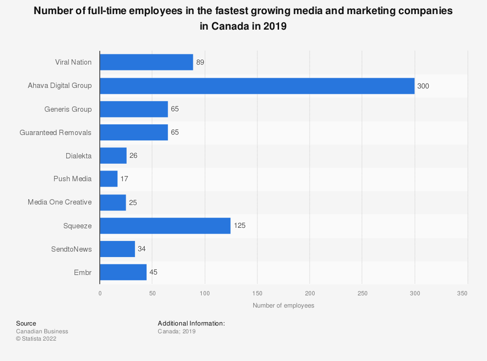 Statistic: Number of full-time employees in the fastest growing media and marketing companies in Canada in 2018 | Statista