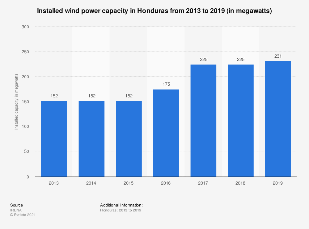 Statistic: Installed wind power capacity in Honduras from 2013 to 2017 (in megawatts) | Statista