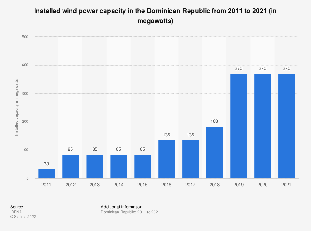 Statistic: Installed wind power capacity in the Dominican Republic from 2015 to 2017 (in megawatts) | Statista