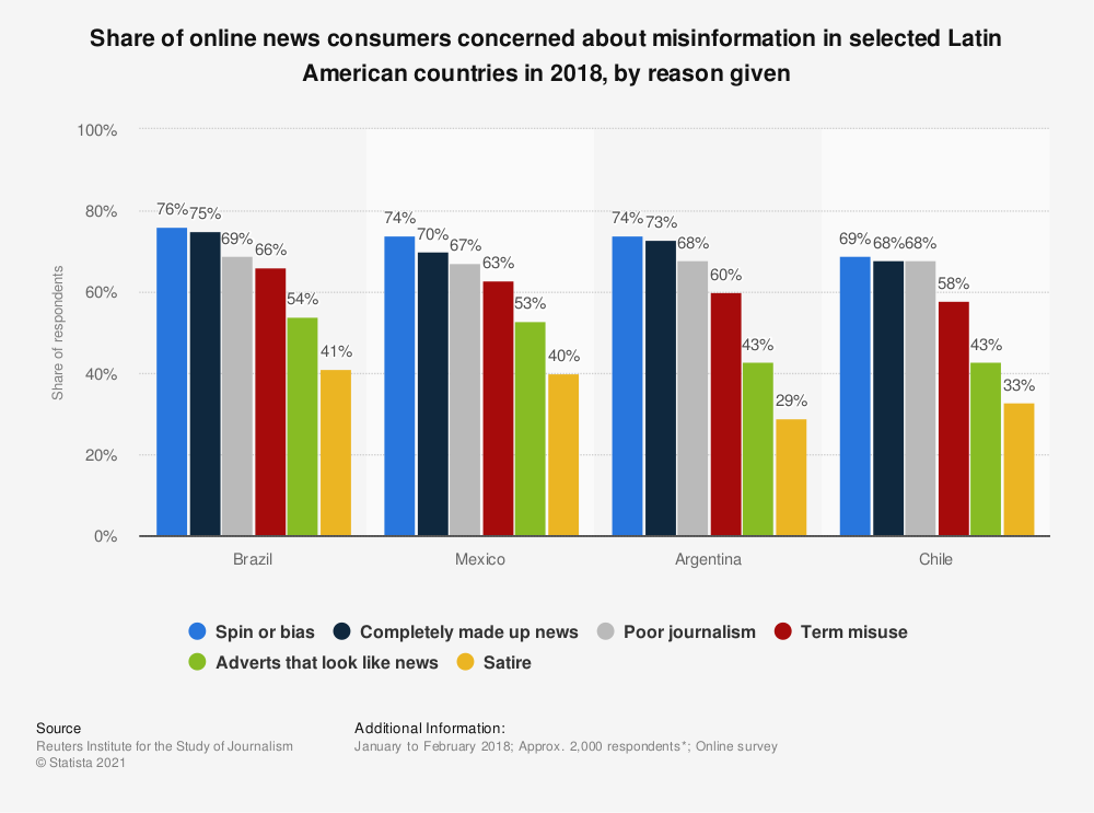 Statistic: Share of online news consumers concerned about misinformation in selected Latin American countries in 2018, by reason given | Statista