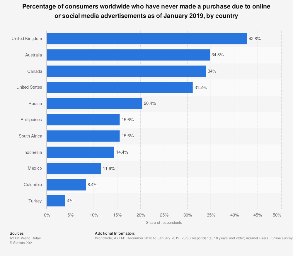 Statistic: Percentage of consumers worldwide who have never made a purchase due to online or social media advertisements as of January 2019, by country | Statista