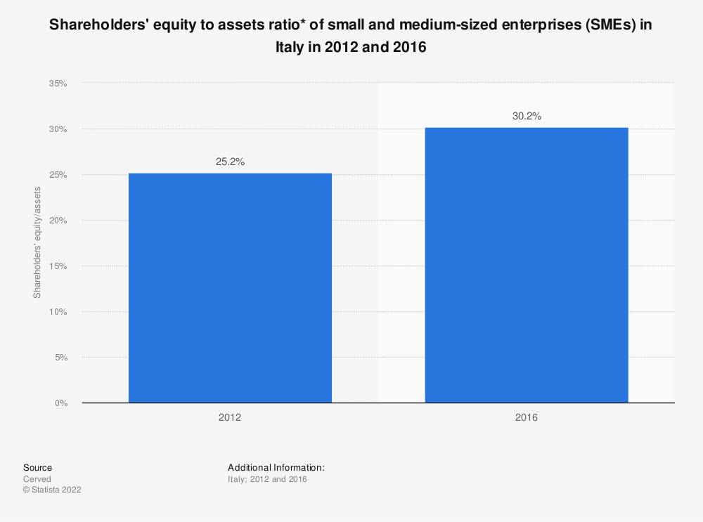 Statistic: Shareholders' equity to assets ratio* of small and medium-sized enterprises (SMEs) in Italy in 2012 and 2016 | Statista