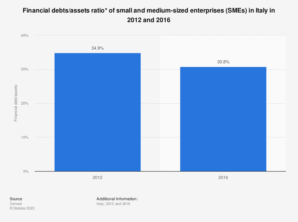 Statistic: Financial debts/assets ratio* of small and medium-sized enterprises (SMEs) in Italy in 2012 and 2016 | Statista