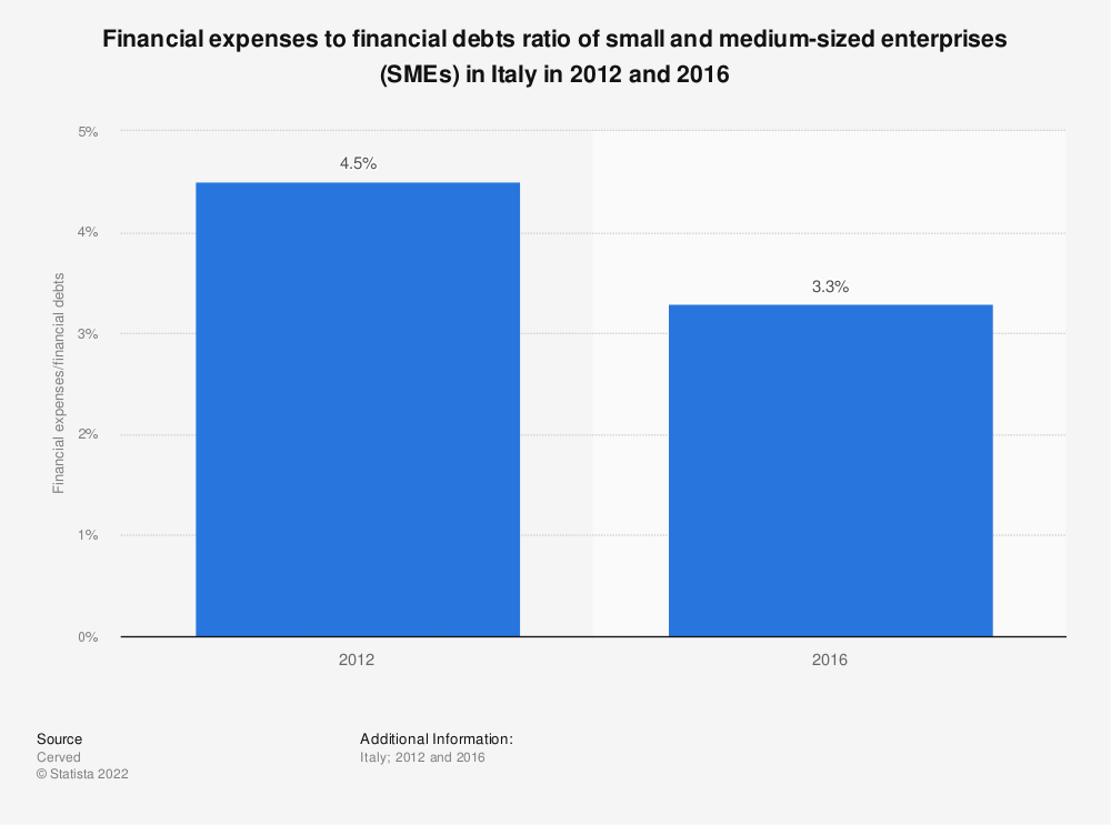 Statistic: Financial expenses to financial debts ratio of small and medium-sized enterprises (SMEs) in Italy in 2012 and 2016 | Statista